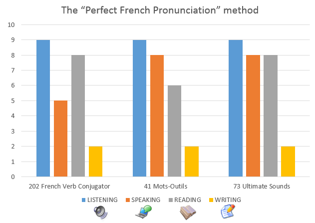 Listen - Speak - Read - Write in French