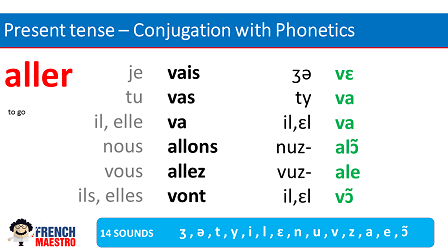 French verb to go - aller - conjugation PDF
