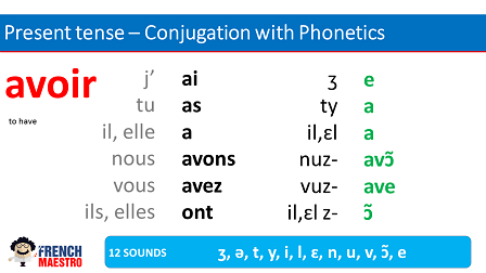 French verb to have - avoir - conjugation PDF